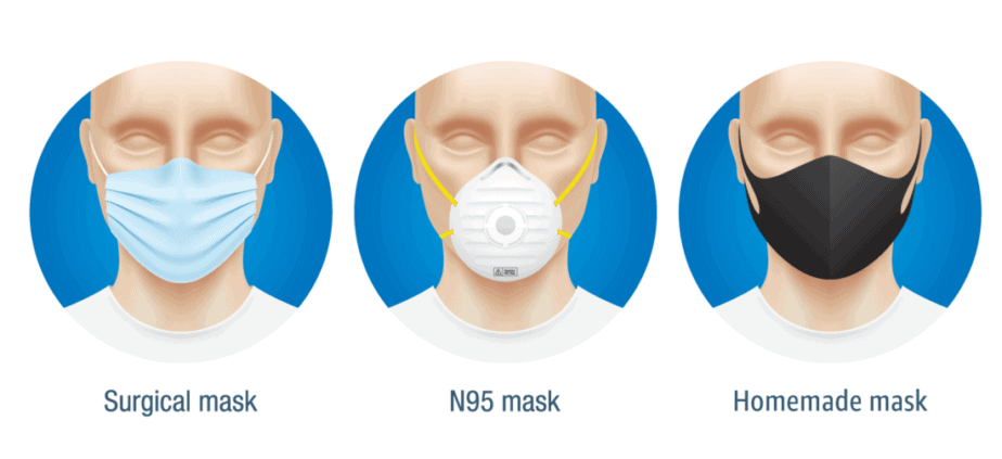 types of masks: homemade cloth mask, surgical mask and n95 mask